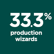 33.3% Production QWizards portrait